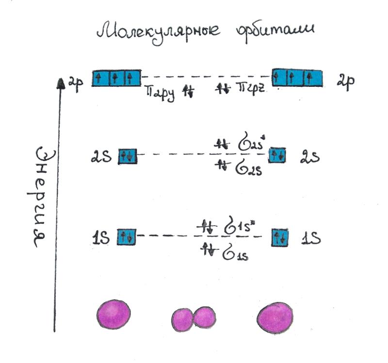Рис.1 Молекулярные орбитали